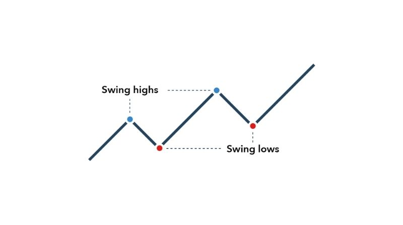 Best Telegram Channels For Swing Trading